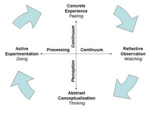 kolbs model of lerning through experience