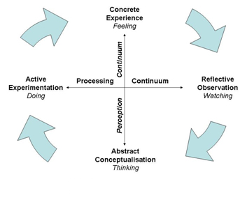 What is the Experiential Learning Cycle?